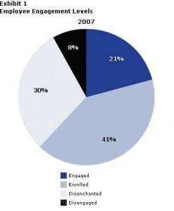 Employee engagement : Towers Perrins Global Workforce Study 2007-08