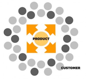 The old marketing : product centric